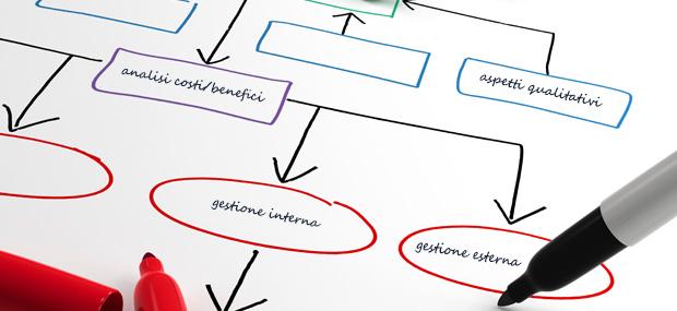 analisi-dei-processi-aziendali
