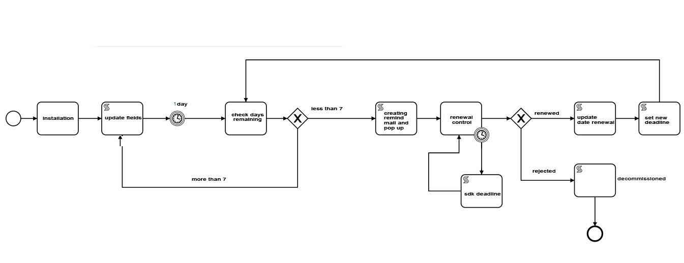 sdk_process-1ing