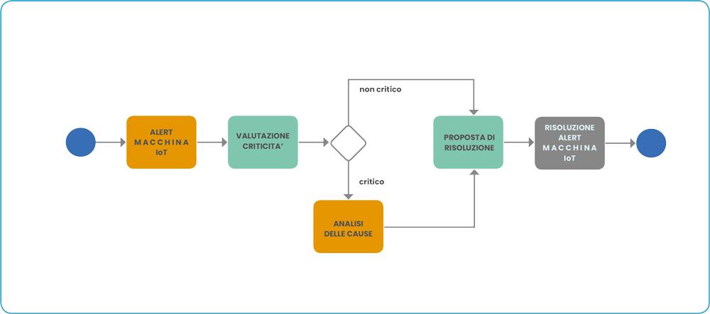 Processo IoT
