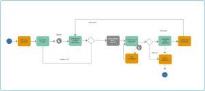 processo rinnovo licenze