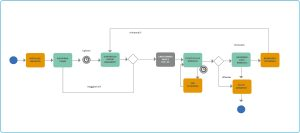 immagine grafico del processo automatizzato