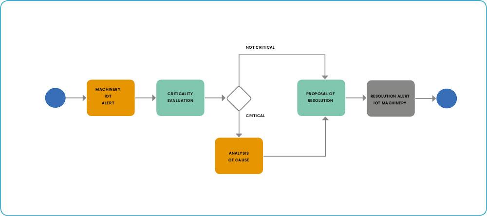 IoT process