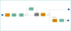 esempio di processo bpm disegno