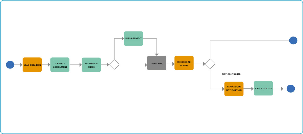 leads process