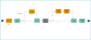 processo customer relationship management