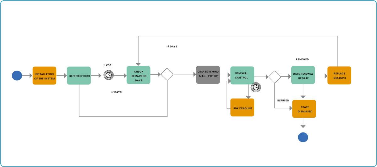 licensing renewal process