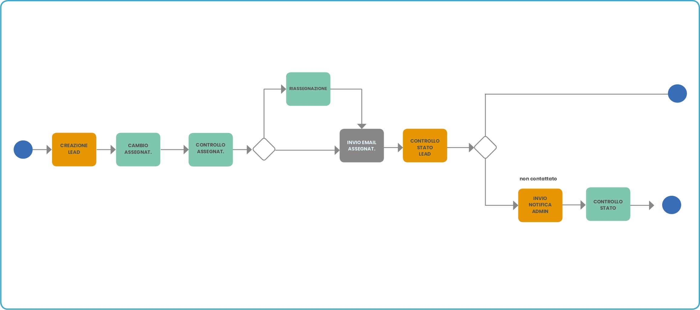 Processo per leads