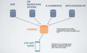 vte app gdpr