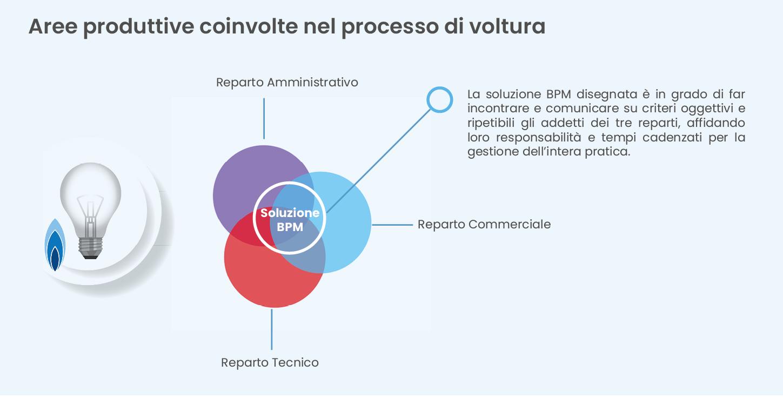 CRM Open Source + BPM