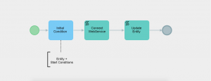 process webservice