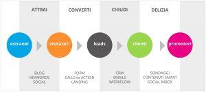 inbound marketing crm