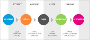 inbound marketing grafico