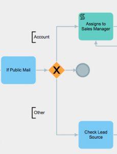 gateway process crm