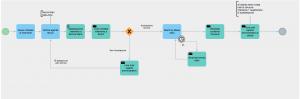 schema processo bpmn crm