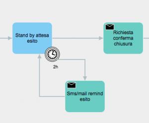 processo dinamico BPM