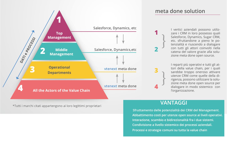 meta-done