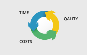 Time -Qality- Cost