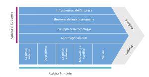 porter value chain