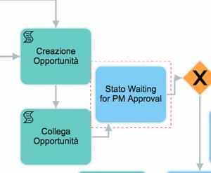 III fase processo campionatura