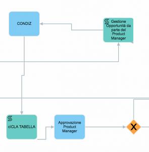 IV fase processo campionatura