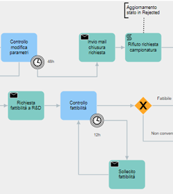 Processo per l'automazione
