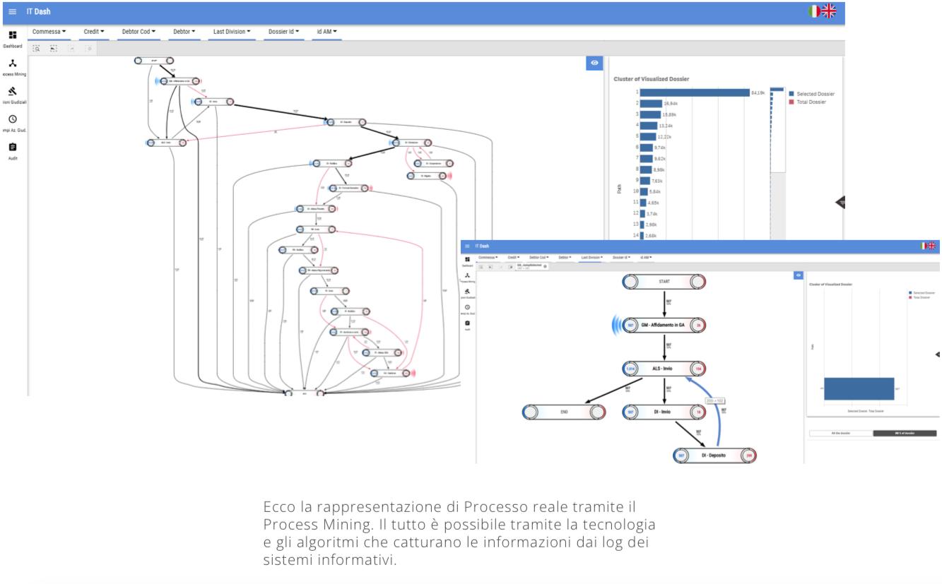 Sistema crm data mining
