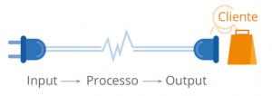 crm aziendale processo