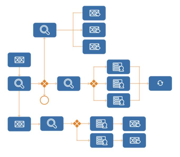 sistema crm integrazione processi