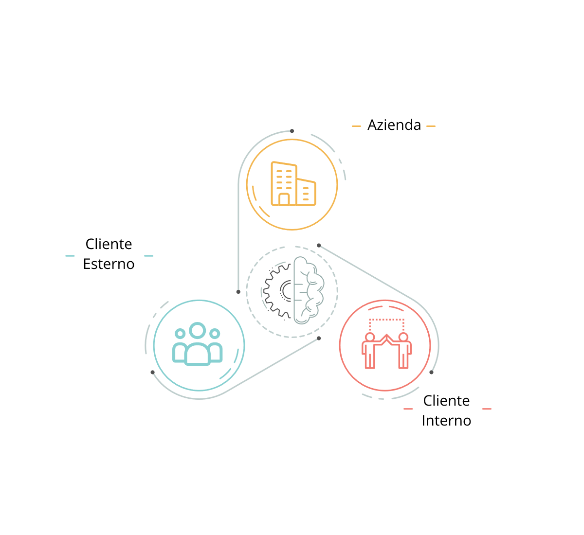 Grafico Relazione Cliente Interno Cliente Esterno Azienda
