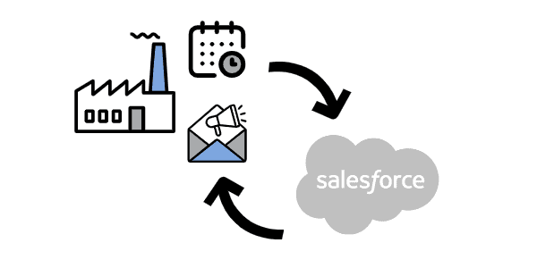 salesforce vte